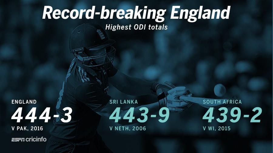 ইংল্যান্ড ৪৪৪/৩: ওডিআই ক্রিকেট ইতিহাসে সর্বোচ্চ রানের রেকর্ড